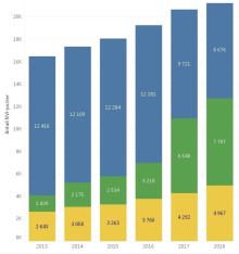 NVI rapportering 2018: fortsatt økning i antall vitenskapelige publikasjoner