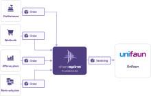 Ny mångsidig koppling mellan Unifaun och Sharespine