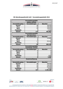Veranstaltungsstatistik der Arena Leipzig 2016