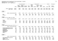 Undersökningsresultat Datatabell_var femte kvinna upplever sig otrygg i sin ekonomi