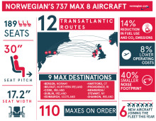 Norwegian Takes Delivery of First Two  Boeing 737 MAX Aircraft