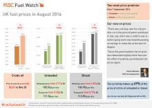 RAC Fuel Watch: August 2016 report