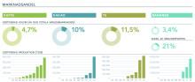 Sammanfattning av Rainforest Alliance arbete under 2012