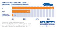 Autofahren in der dunklen Jahreszeit: Drei Viertel aller Deutschen kennen Übermüdung am Steuer