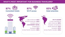 Business Travelers Happy with Travel Experience Despite 54% Having Travel Mishaps