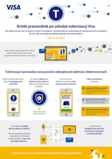 Przewodnik po tokenizacji_infografika