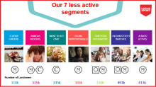 Enriching our understanding of less active Londoners to target and tackle inactivity