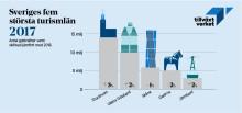 Turismen växer trots svalare intresse från nordiska marknader