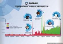 Shazam Announces 2013 Predictions - Including French Montana, Bei Maejor and Aluna George