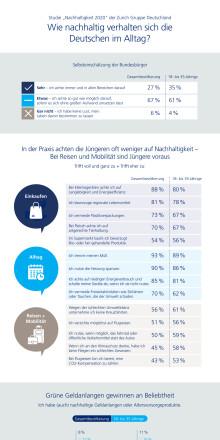 Infografik - Wie nachhaltig verhalten sich die Deutschen?