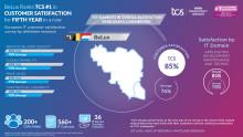 TCS classé n°1 pour la satisfaction client par les plus grandes entreprises en Belgique et au Luxembourg
