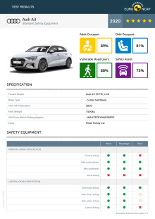 Audi A3 Euro NCAP Datasheet December 2020