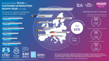 TCS uitgeroepen tot nummer één in klanttevredenheid in Europa