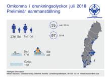 Omkomna i drunkningsolyckor juli 2018, Preliminär sammanställning