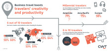 CWT Research Reveals Business Travel Stimulates Creativity and Productivity, Especially Among Millennials