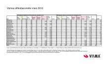 Vismas affärsbarometer våren 2012