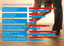 Die Deutschen und ihre Füße: Von zufrieden bis nicht vorzeigbar