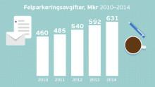 Svenskars obetalda parkeringsböter ökar till 631 miljoner