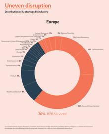 Start-ups sind die wichtigsten Innovatoren für Künstliche Intelligenz – Europa muss Rahmenbedingungen schaffen, um wettbewerbsfähig zu bleiben