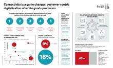 Vernetzte Haushaltsgroßgeräte werden bis 2022 zum Standard – Endkunden-Marketing ist Neuland