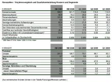 Umsatz und Ergebnis der ersten 9 Monate 2009 liegen über den Vorjahrzahlen