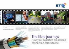 The fibre journey