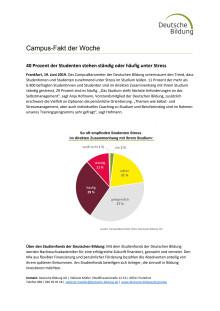 CampusFakt der Woche: 40 Prozent der Studenten stehen ständig oder häufig unter Stress
