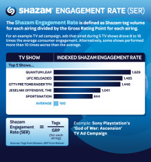 "Shazam Launches New TV Metric – ""Shazam Engagement Rate"" – Providing Advertisers with Critical Intelligence to Improve Effectiveness of Television Advertising"