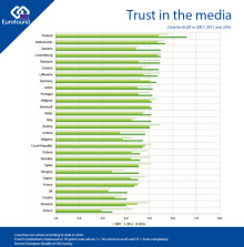 Where in Europe do people most trust the media?