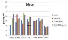 Stor europeisk studie visar utsläpp från dieselbilar