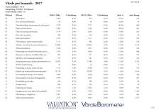 Värdebarometern 2017 Bransch
