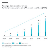 Technological Progress Sends Passenger Drones Soaring