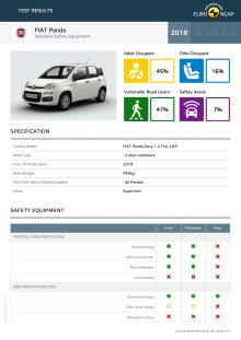 FIAT Panda Euro NCAP datasheet Dec 2018