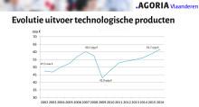Vlaamse technologiebedrijven breken exportrecord