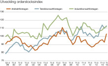 Svenska Teknik&Designföretagen: Investeringssignalen, mars 2015