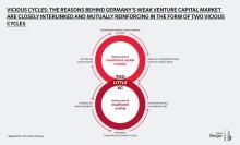 Treibstoff Venture Capital: Wie Deutschland Innovation und Wachstum beschleunigen kann