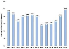 Fortsatt tillväxt för byggmaterialhandeln i maj