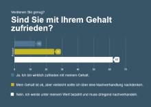 stellenanzeigen.de Umfrage: Verdienen Sie genug?