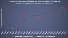 BookBeatin liikevaihto kasvoi 79 % vuoden ensimmäisellä kvartaalilla – uusien käyttäjien määrässä rikottiin ennätyksiä maaliskuun lopulla
