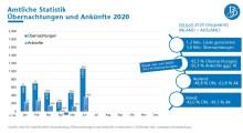 Reiseland Brandenburg leidet im 1. Halbjahr 2020 unter der Pandemie