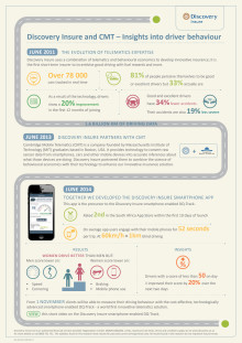 Infographic: Discovery Insure and Cambridge Mobile Telematics - Insights into driver behaviour
