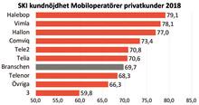 Bra vibrationer i mobilbranschen