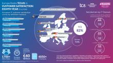 TCS classée première par les sociétés européennes en ce qui concerne la satisfaction de la clientèle