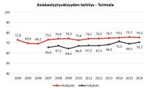 EPSI Ratingin Matkaviestintä 2016 -tutkimus: yksityisasiakkaat tyytyväisimpiä Tele Finlandiin, yritykset Elisaan