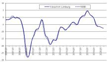 Limburgse economie gaat in dalende lijn