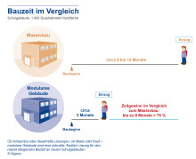 Schüler-Boom – Deutschland braucht neue Schulgebäude