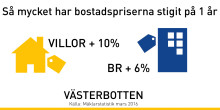 Fortsatt prisökning på bostäder i Västerbotten