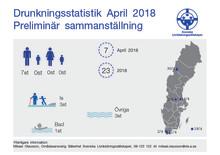 Svenska Livräddningssällskapets preliminära sammanställning av omkomna genom drunkning i samband med olyckor under april 2018