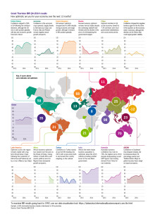 Företagsledare allt mer pessimistiska om utvecklingen för 2015.