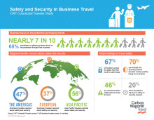 Carlson Wagonlit Travel Research: European travelers least worried about safety and security